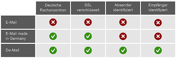 DE-Mail und die Sicherheit