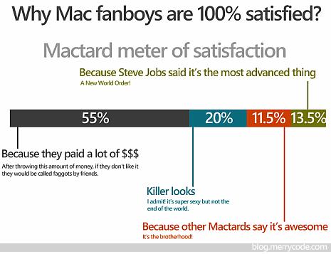 mactardmeter