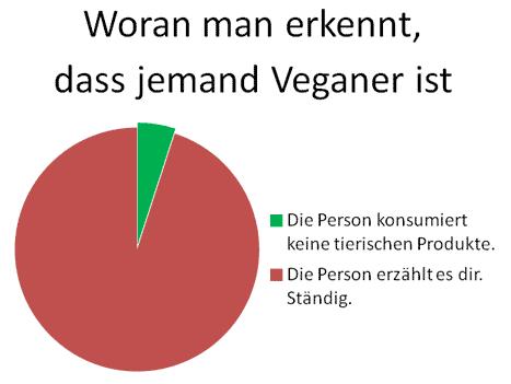 Woran erkennt man Veganer?
